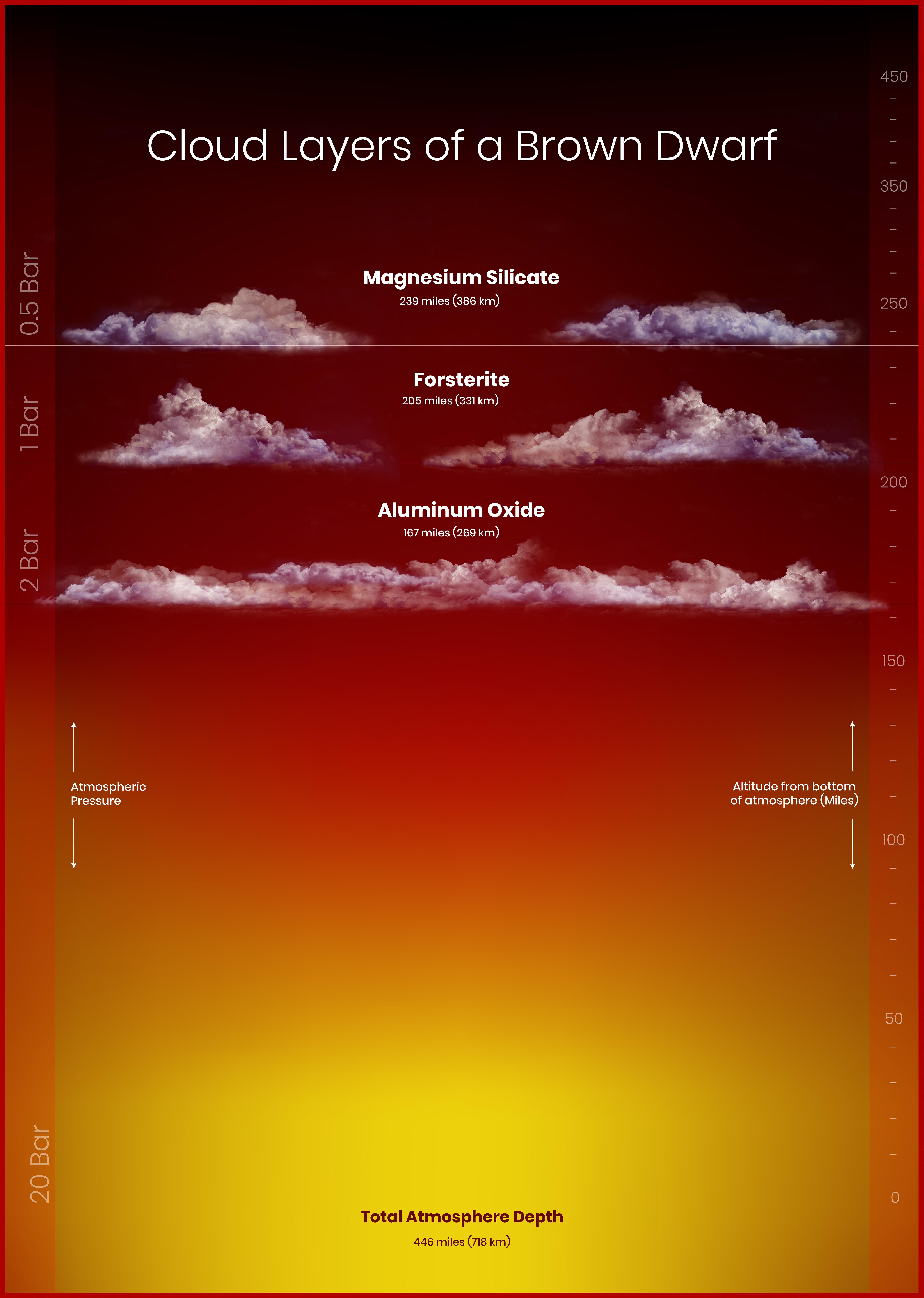 В атмосфере коричневого карлика обнаружили облака алюминия и силикатов