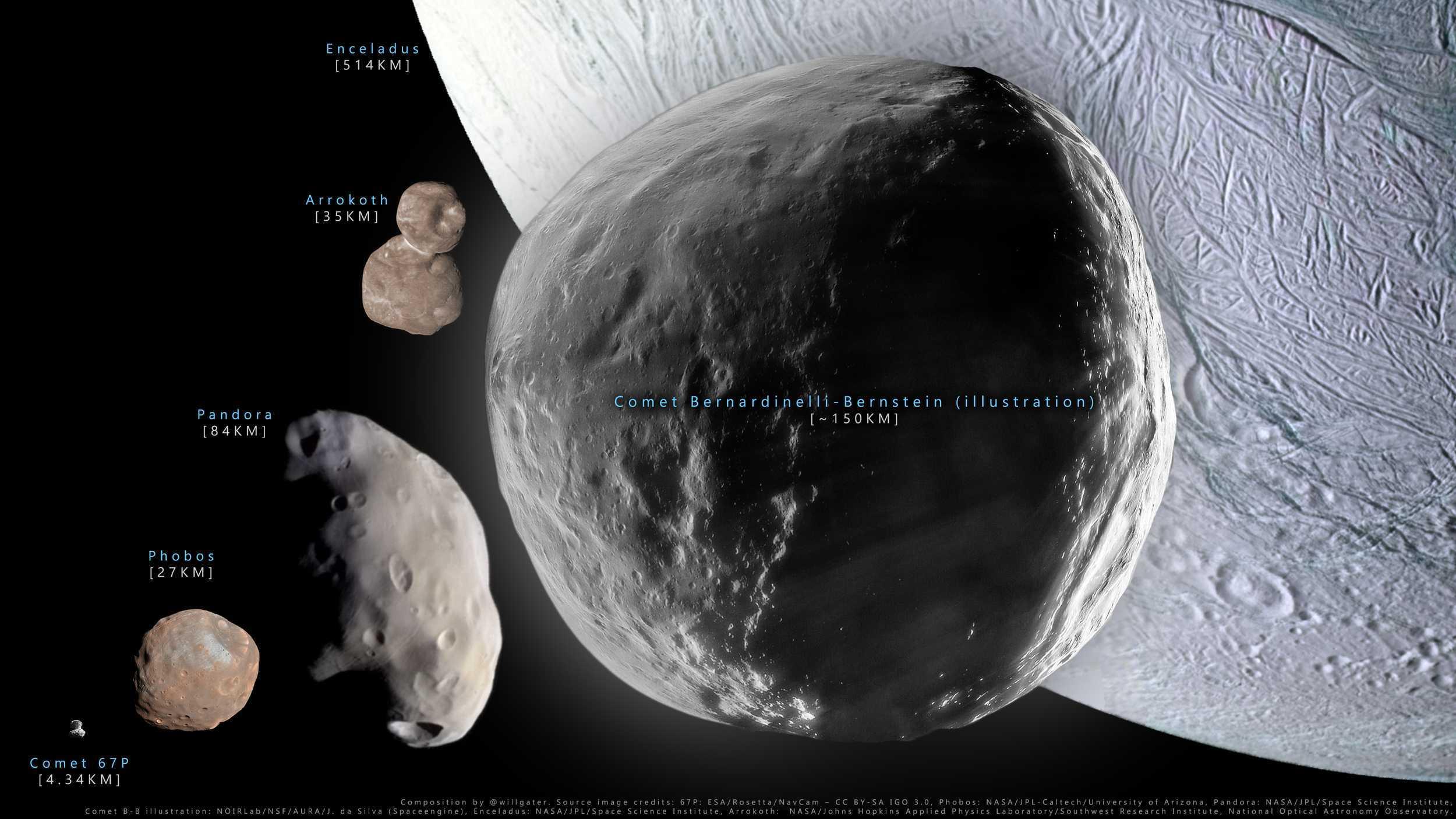 Астрономы подтвердили рекордные размеры кометы C/2014 UN271 из облака Оорта