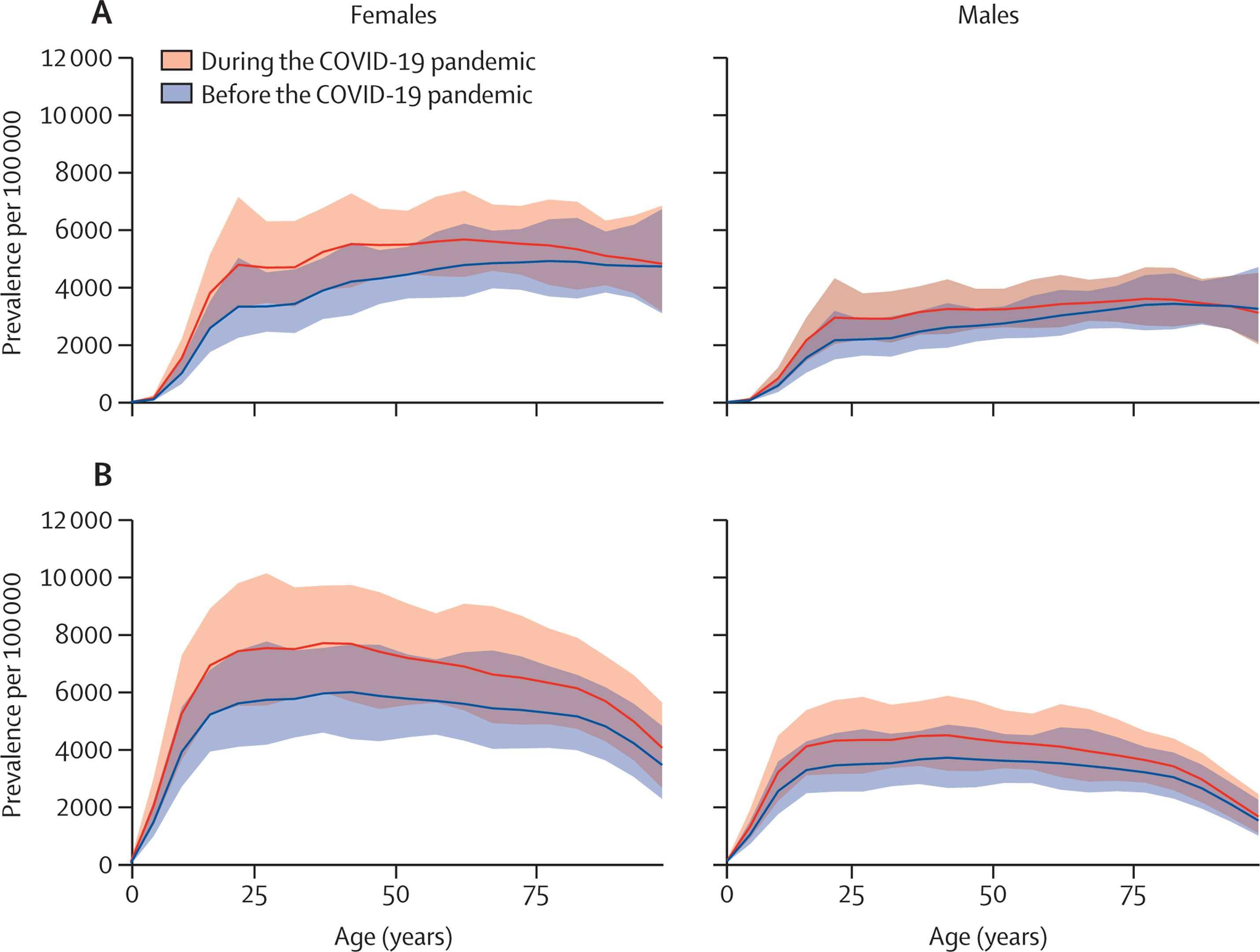 COVID-19 и психическое здоровье: больше депрессии и тревоги в масштабах планеты
