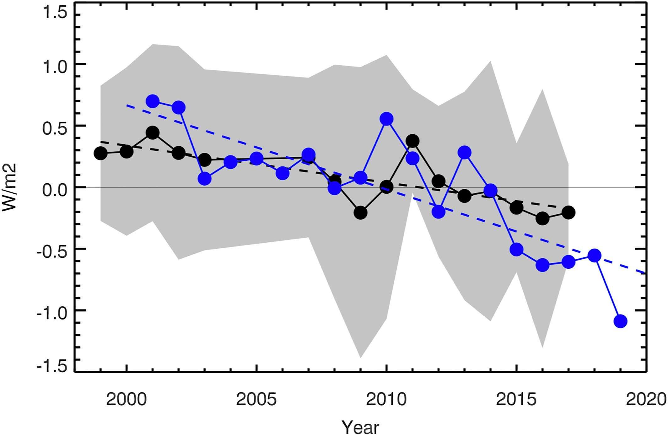 Яркость Земли снизилась из-за изменений климата